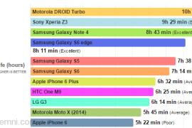 مقارنة بين بطارية ايفون 6 و Samsung Galaxy S6