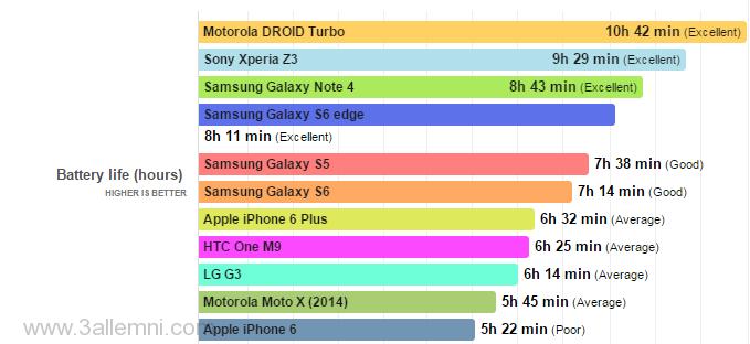 مقارنة بين بطارية ايفون 6 و Samsung Galaxy S6 1