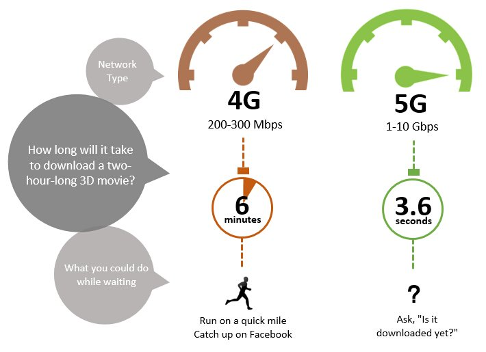 كل شئ تحتاج أن تعرفه عن الجيل الرابع 4G و الخامس 5G 1