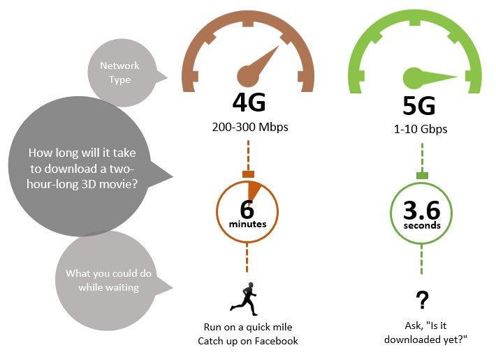 Photo of كل شئ تحتاج أن تعرفه عن الجيل الرابع 4G و الخامس 5G