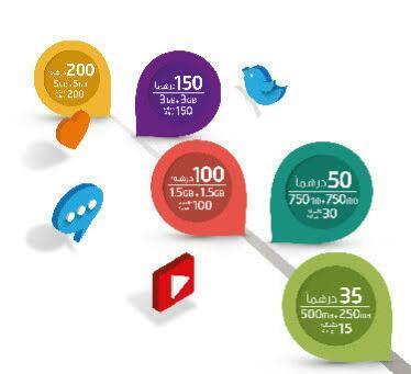باقات وأكواد مؤسسة الإمارات للاتصالات 2019