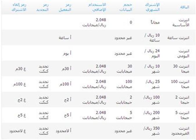 باقات وأكواد شركة موبايلي للاتصالات السعودية 2020 علمني دوت كوم