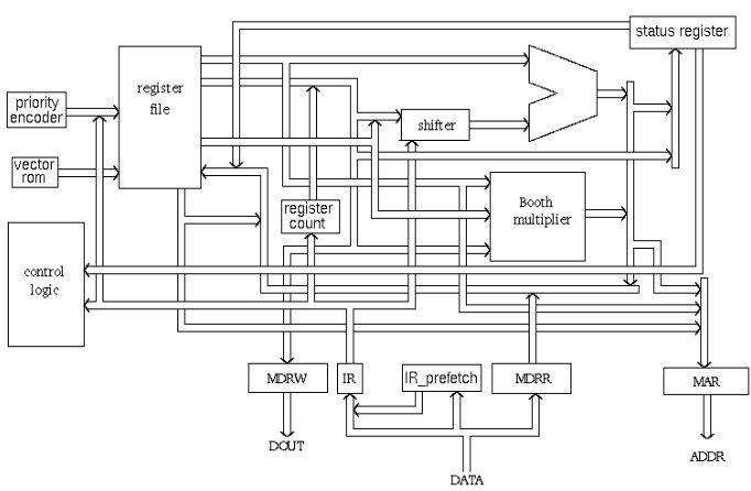 شرح الفرق بين معالجات ARM و معالجات x86 2