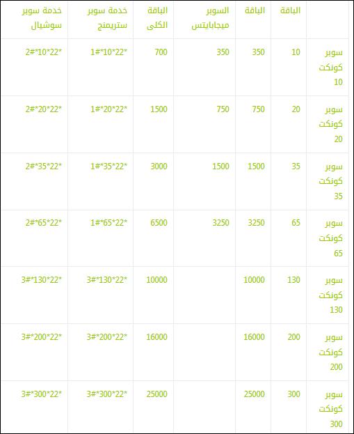 أفضل باقات إنترنت داخل مصر للشبكات فودافون واتصالات واورنج 4