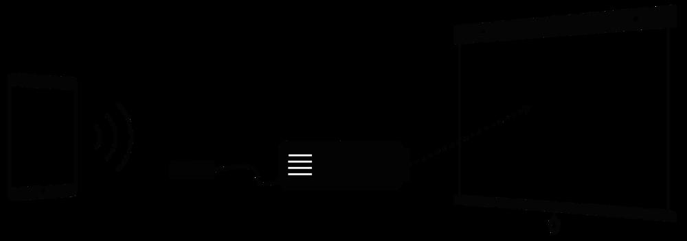 كيفية ربط الايباد بالبروجكتر باكثر من طريقة